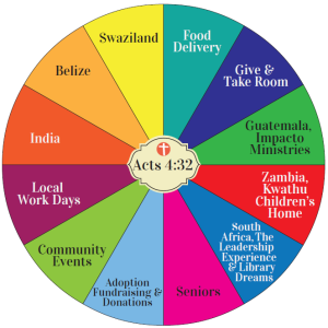 Acts 4_32 Wheel